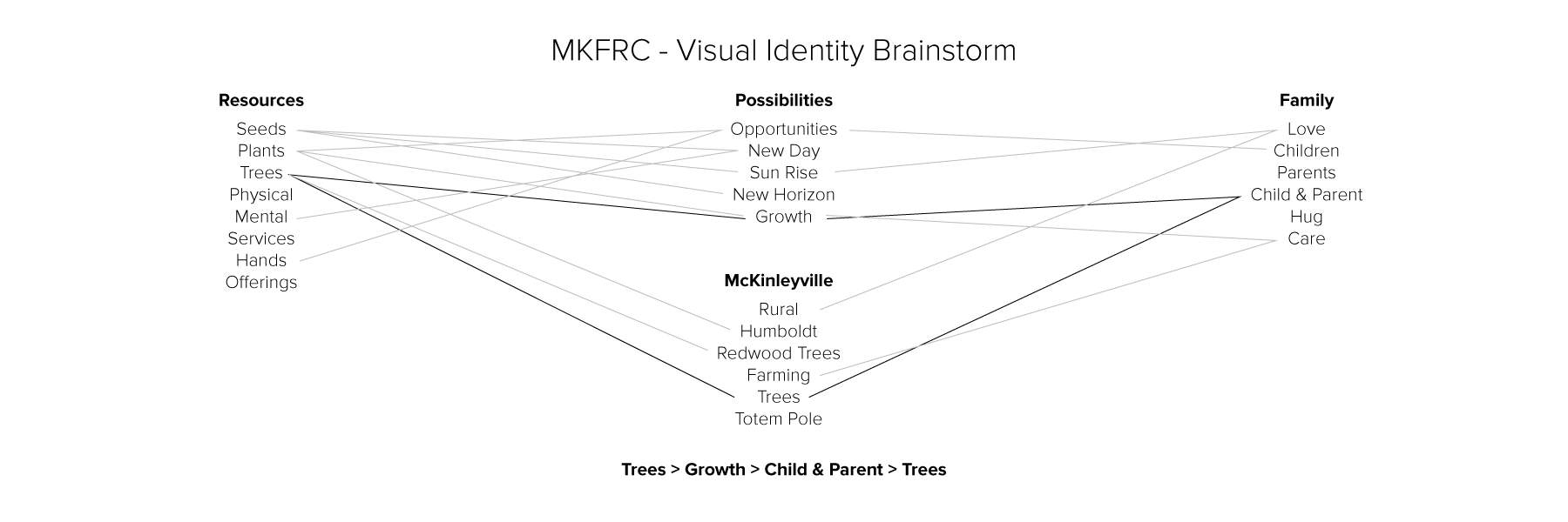 Mind map for McKinleyville Family Resource Center